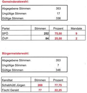 Gemeinderats- und Bürgermeisterwahl 2012